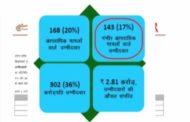 यूपी चुनाव: ADR की चौंकाने वाली रिपोर्ट, पहले चरण में 302 उम्मीदवार करोड़पति